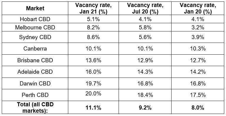 Vacancy Australian CBD Markets January 2021